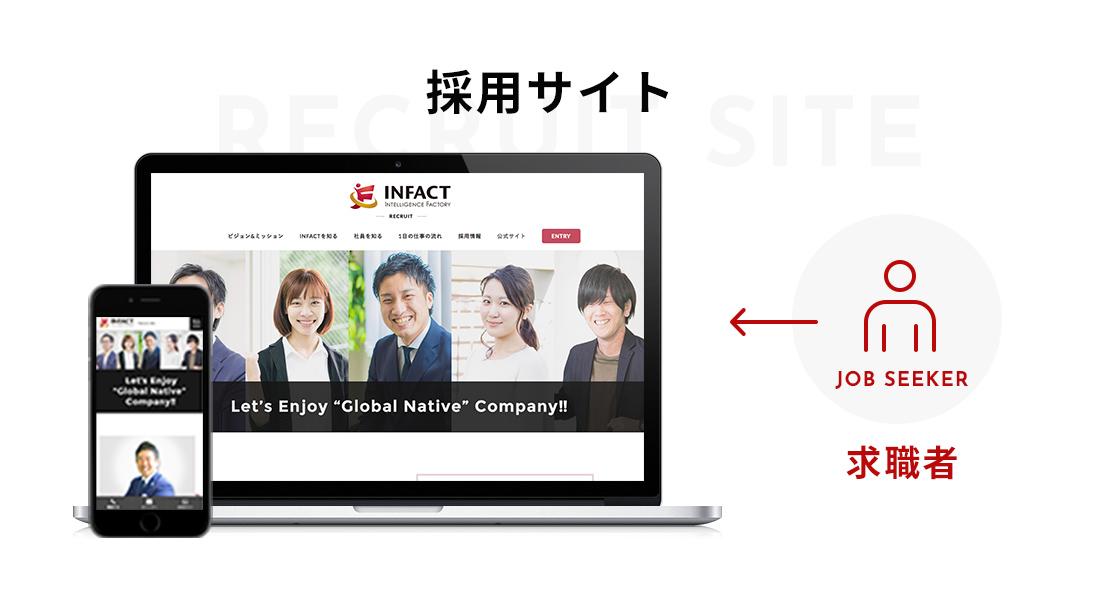 求職者が求める採用サイト