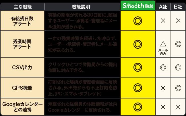 Smooth(スムース)勤怠と他サービスの比較