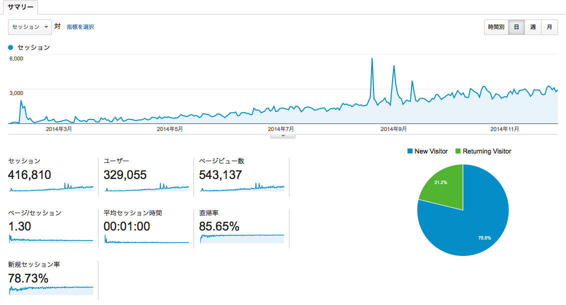 ブログアクセス解析結果201411