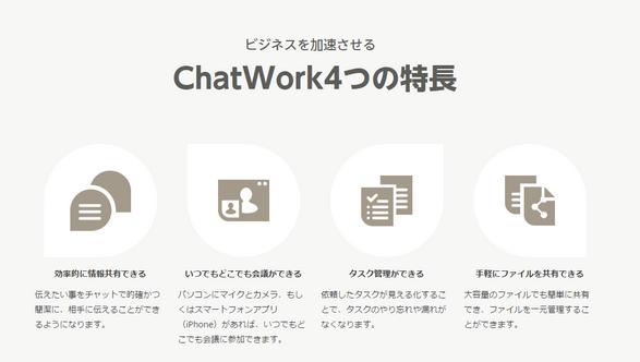 社内コミュニケーションツール|チャットワーク(ChatWork)について